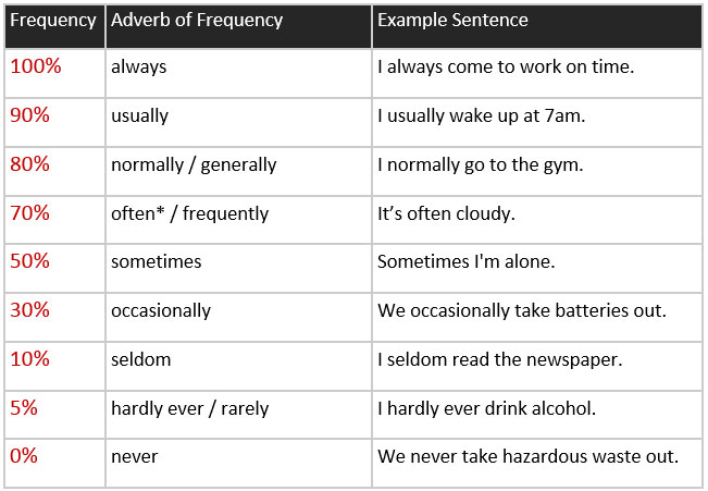 A2 Grammar Adverbs And Expressions Of Frequency Learn English