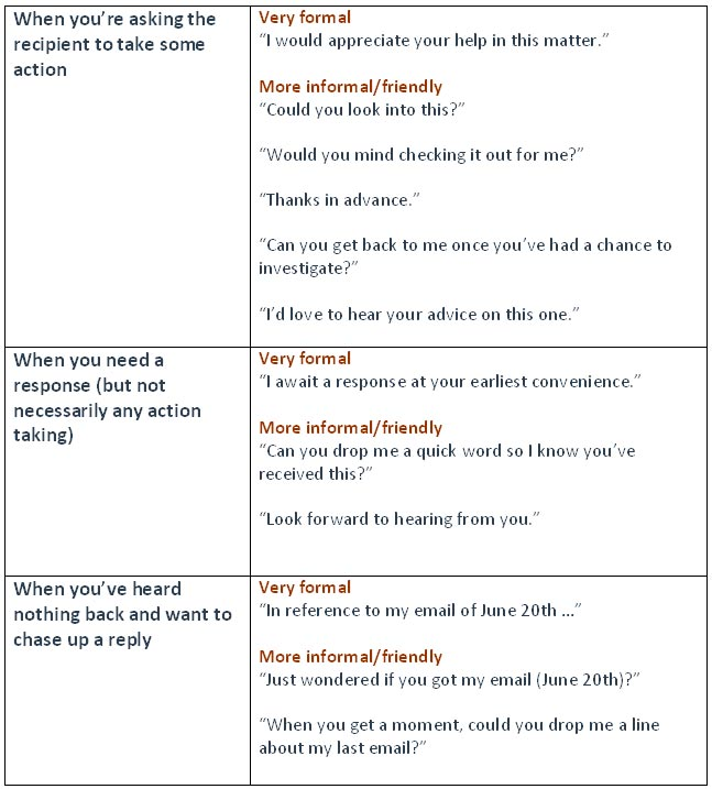business writing email phrases