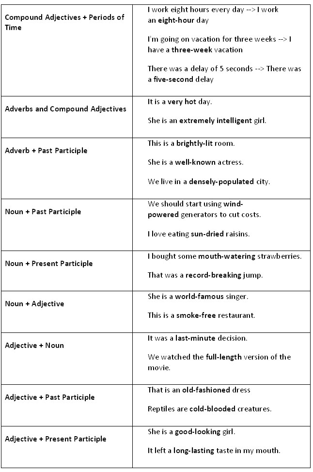 Compound adjectives. Advanced English Grammar. - learn ...