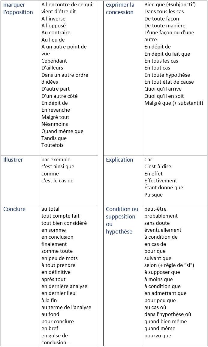 les mots de liaison les connecteurs logiques learn french vocabulaire francais. Black Bedroom Furniture Sets. Home Design Ideas