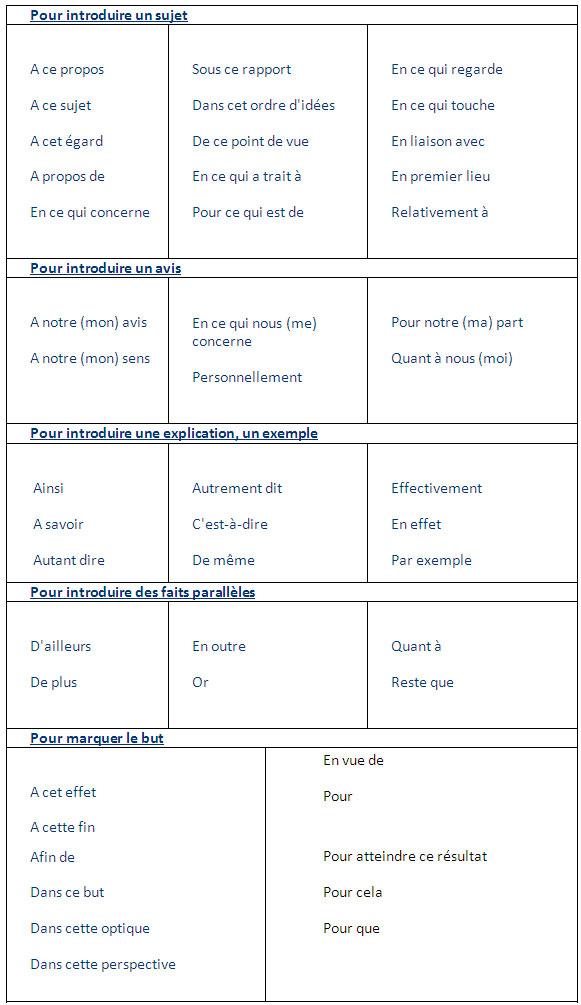 les principaux mots de liaison en anglais pdf