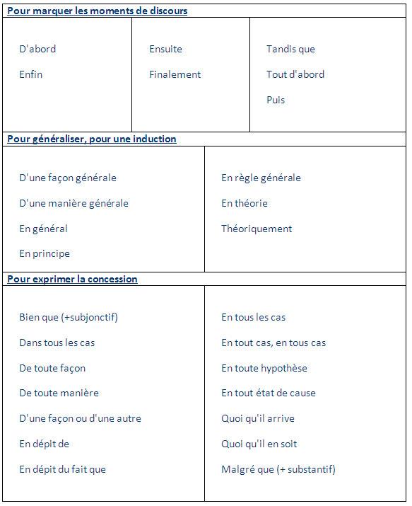 les principaux mots de liaison en fran ais learn french words vocabulary. Black Bedroom Furniture Sets. Home Design Ideas