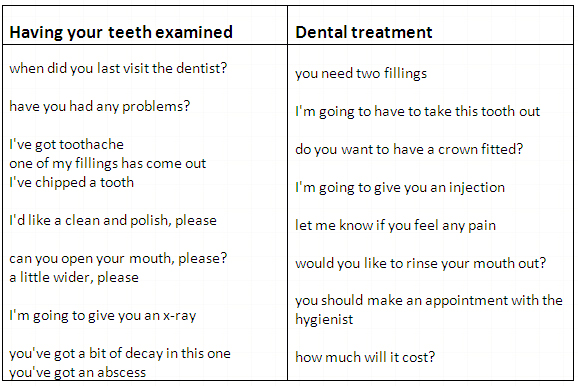 Vocabulary - At the doctor; At the dentist. - learn English,vocabulary