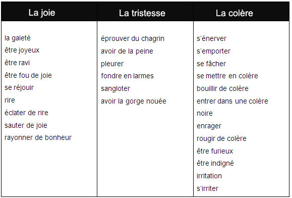 Learn french questions and answers