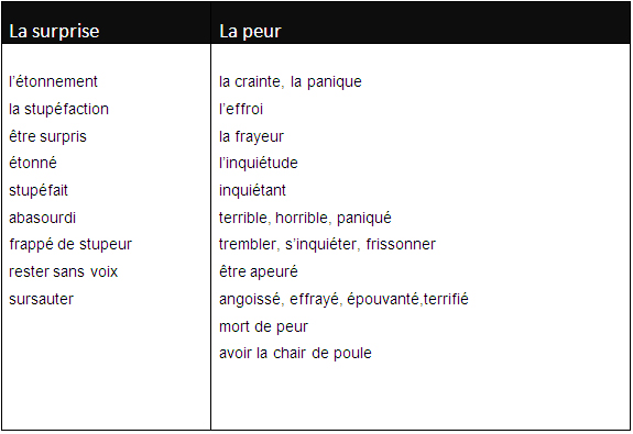 Learn french questions with est ce