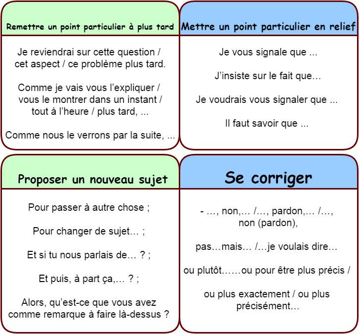 Bien-aimé Phrases et expressions utiles pour un exposé oral réussi - learn  NL22