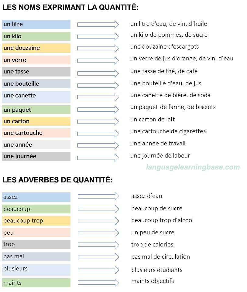 Wyrażanie ilości - gramatyka 3 - Francuski przy kawie