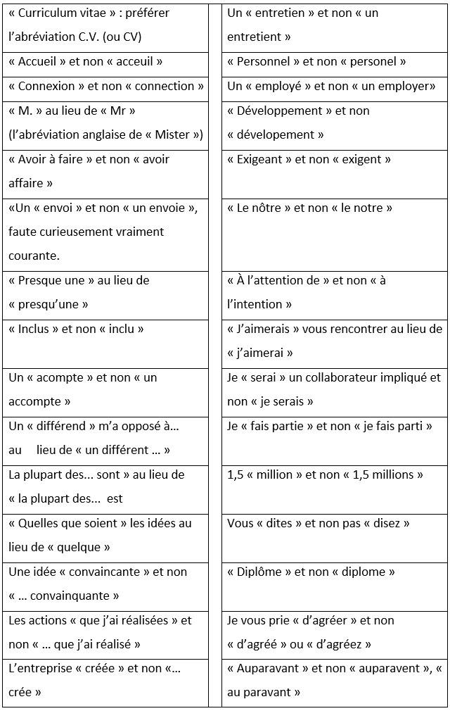 orthographe curriculum vitae pluriel