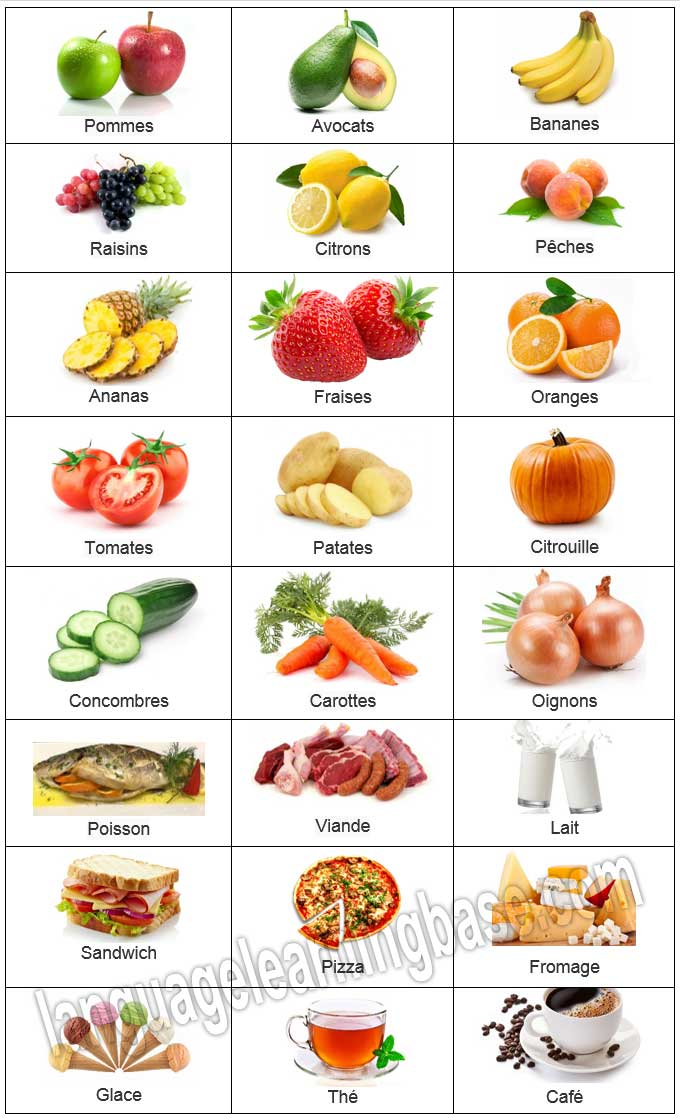 Les aliments la nourriture vocabulaire en images for Anglais vocabulaire cuisine