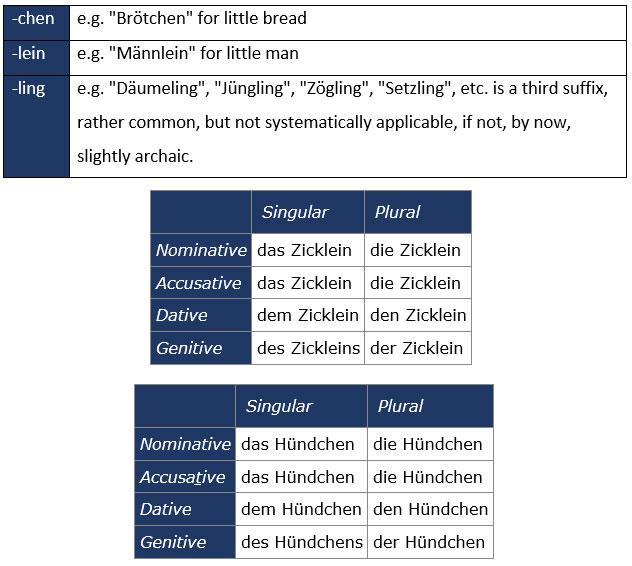 Diminutive Suffixes in German - learn German,grammar,vocabulary,german