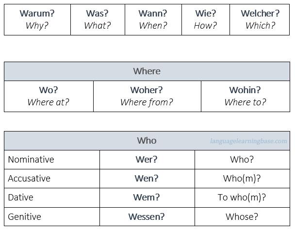 german to english basic words pdf