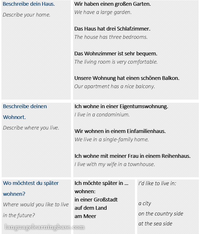 Describe Where You Live Learn Vocabulary Related To Places In German Learn German Vocabulary German Places Live From the story where do i live? language learning base