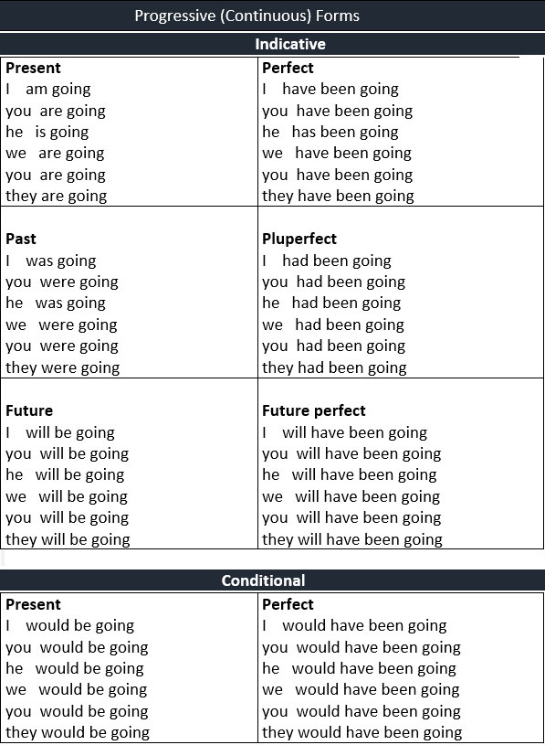 go went gone Conjugate the english verb go: indicative, past tense, participle, present perfect, gerund, conjugation models and irregular verbs.