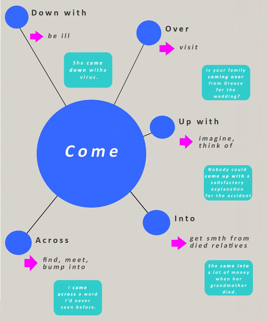 Phrasal verbs come put go take learn englishphrasalverbsenglish learn englishphrasalverbsenglish ccuart Gallery