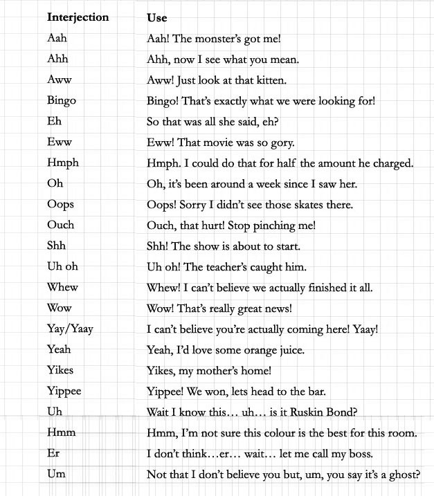 Interjections: meaning and examples learn english,grammar.