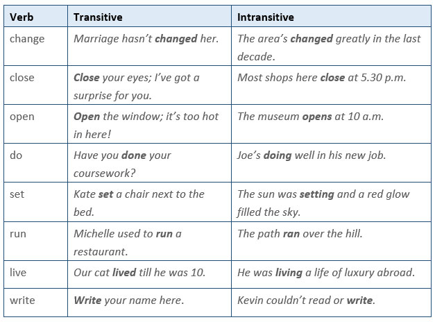 Common Verbs That Can Be Transitive Or Intransitive Learn English