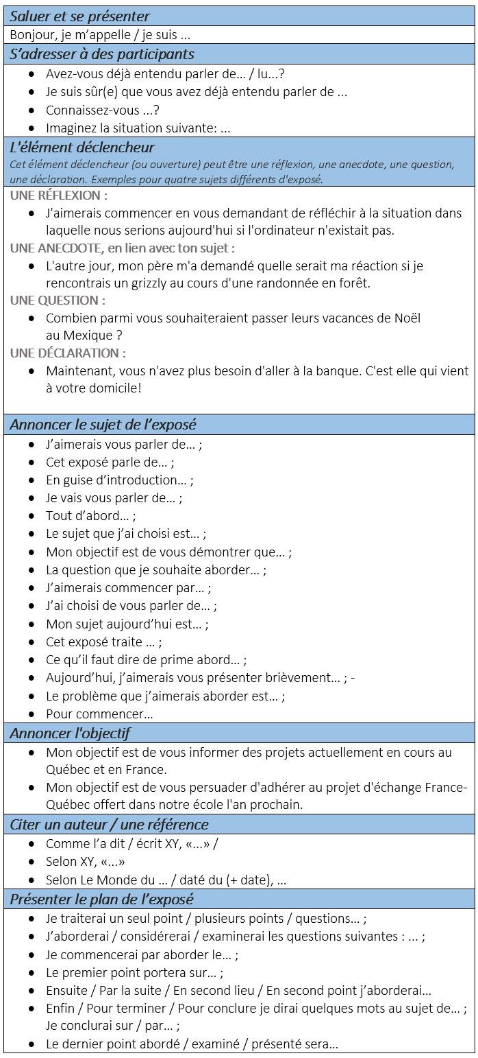 Assez Phrases et expressions utiles pour présentations orales - learn  SP24
