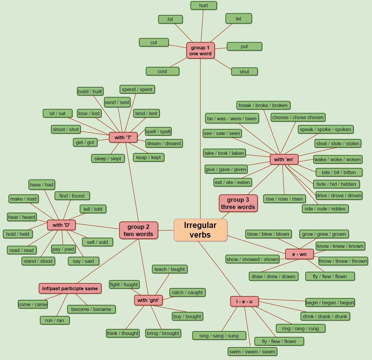 Irregular Verb Chart Learn English Irregular Verbs Charts
