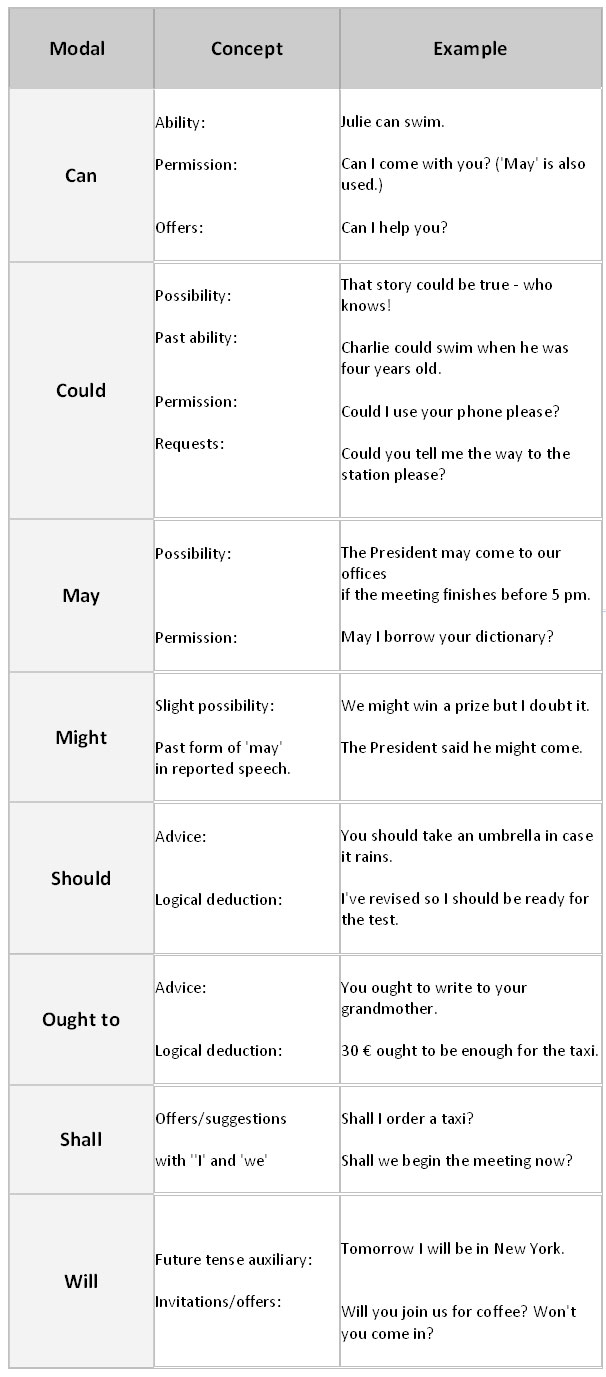 english language and modal verbs English made simple: learn how to use modal  discover english modal verbs  welcome to this fun and easy guide to modal verbs used in the english language.