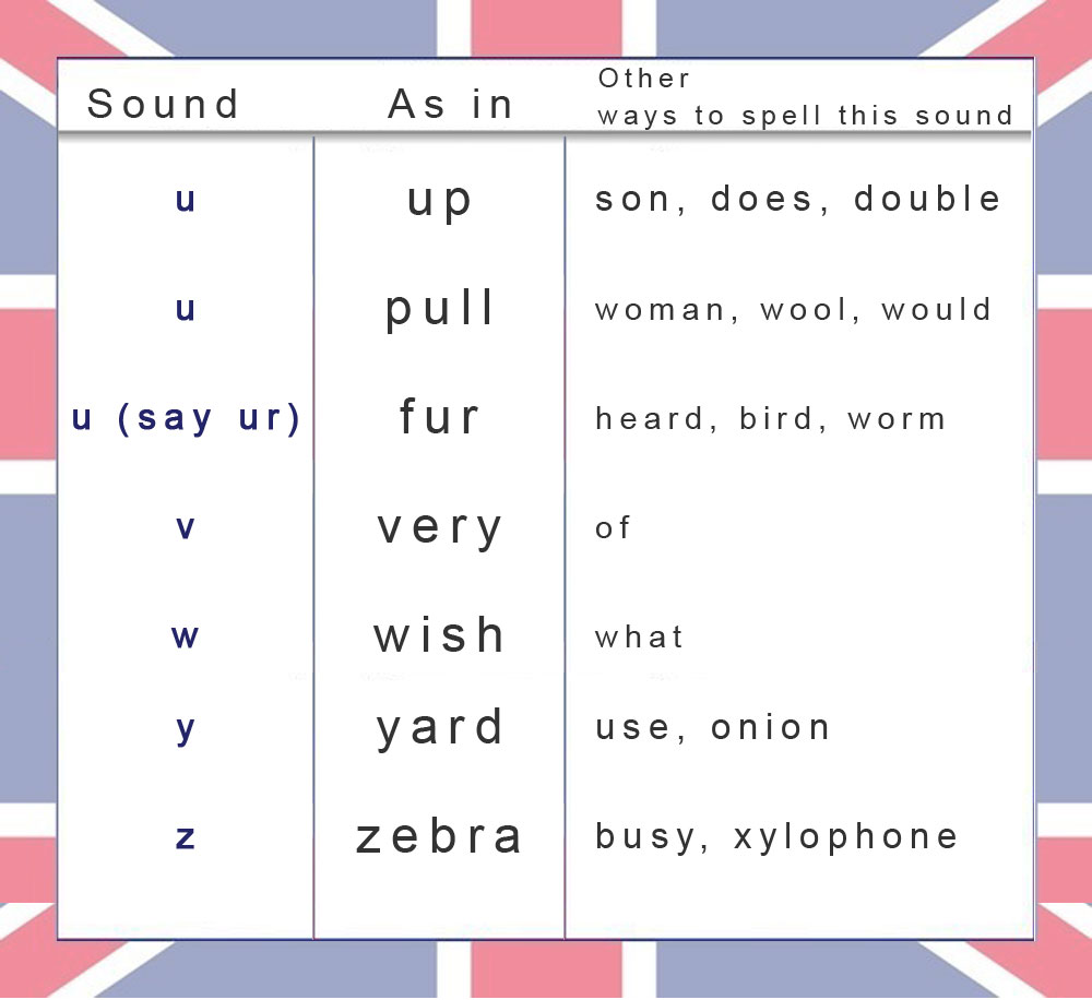 how to learn pronunciation of english words by yourself