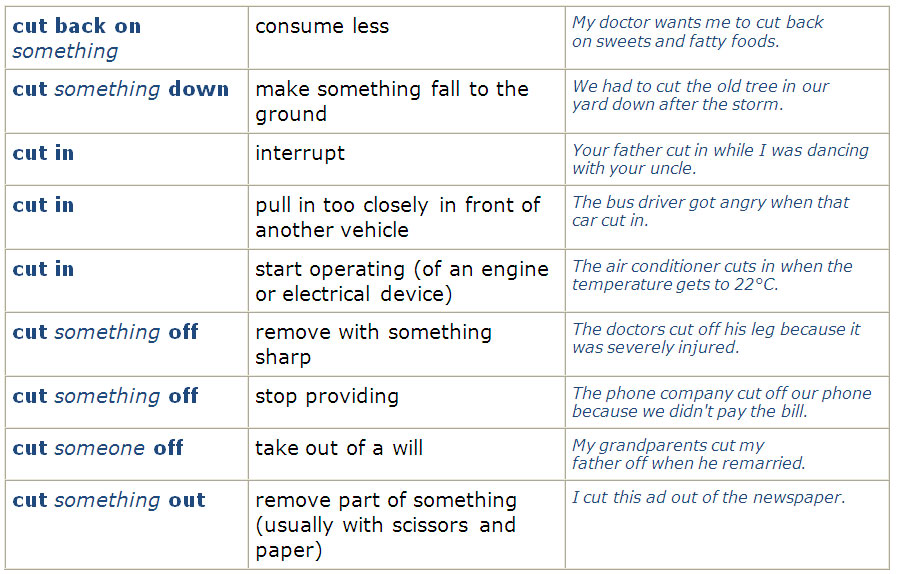 a comparative study of phrasal verbs Has the wind been tearing at your hair this winter tim bowen returns with a forceful set of phrasal verbs to start 2011.