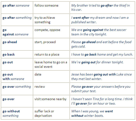Useful Phrasal Verbs (give, go) - learn English,grammar