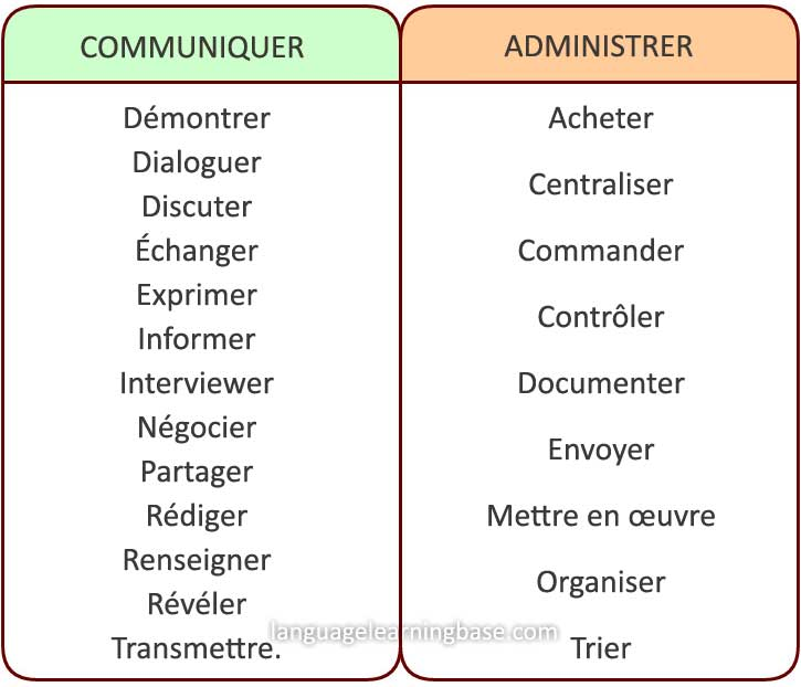 french powerful verbs that will make your resume awesome