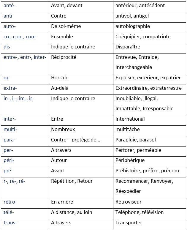 http://media.llb.re.s3.amazonaws.com/pub/notes/prefixes_fr.jpg