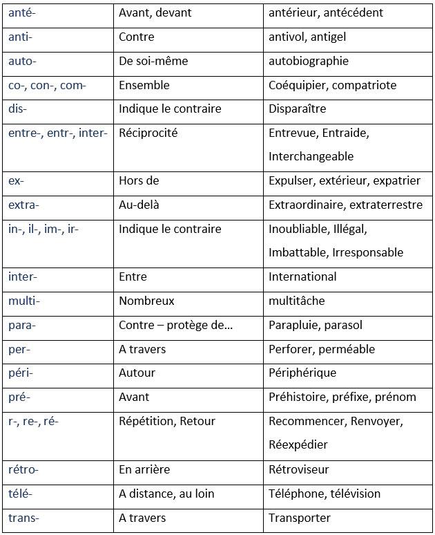 Przedrostki - gramatyka 7 - Francuski przy kawie