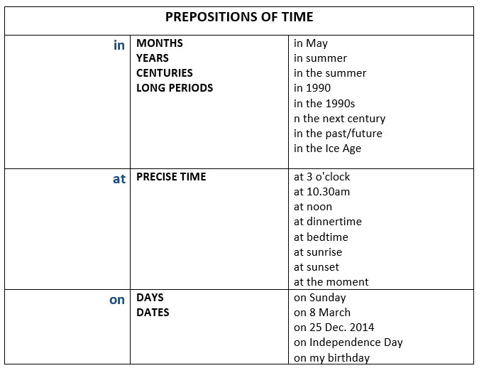 how to say what is the time in english