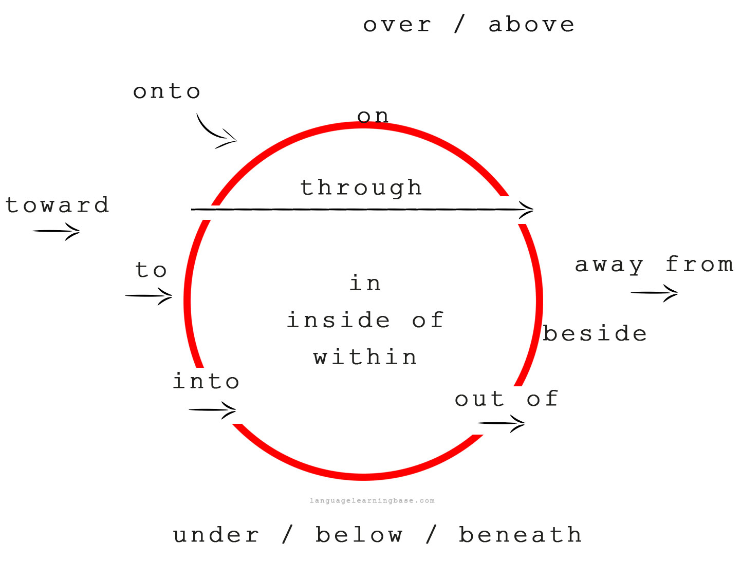 Prepositions of direction learn englishprepositiongrammarenglish prepositions of direction ccuart Image collections