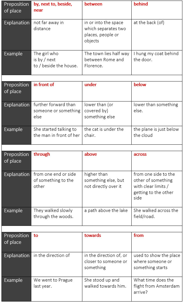 Prepositions Of Place And Direction Learn Englishpreposition