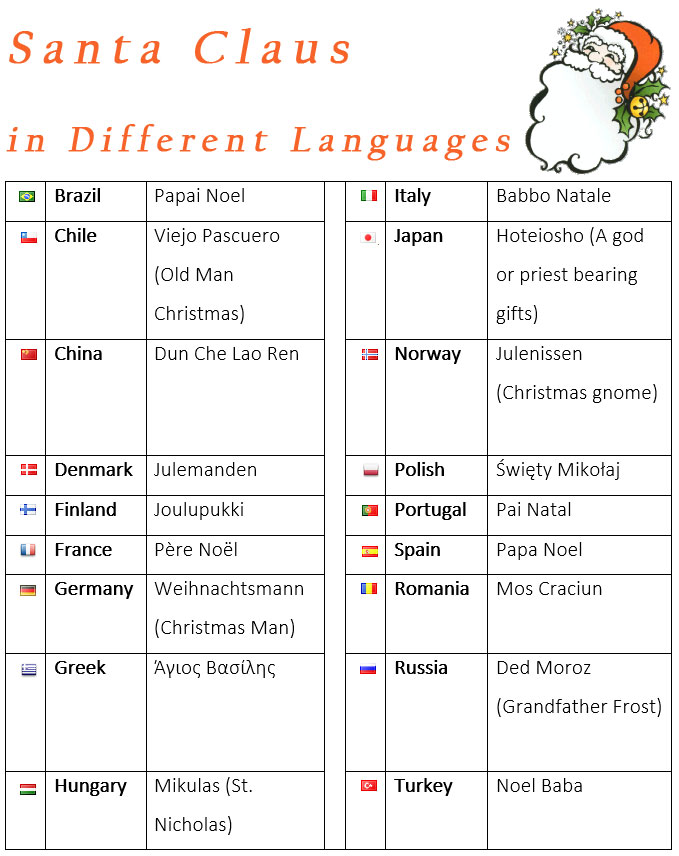 Merry Christmas In Different Languages.Santa Claus In Different Languages Merry Christmas In
