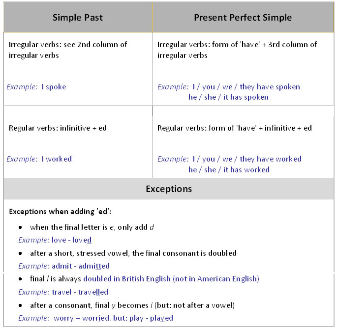 Past Simple VS Present Perfect - learn English,grammar,past