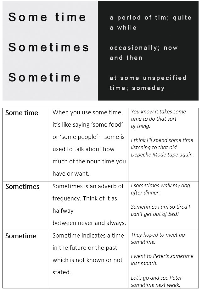 Sometime ou sometimes for Portent meaning in english