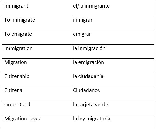 Immigration Vocabulary in Spanish : Vocabulario de Inmigracion en ...