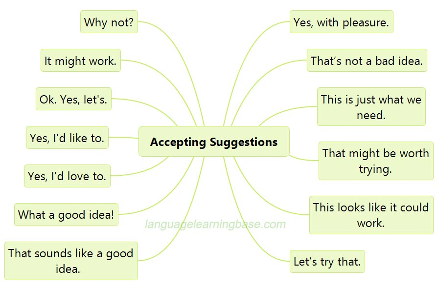 Making Accepting And Refusing Suggestions Learn English