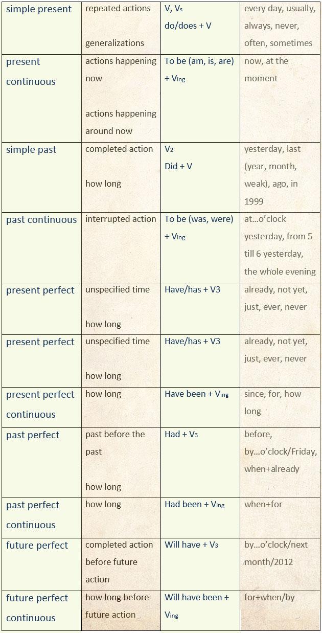summary tenses grammar