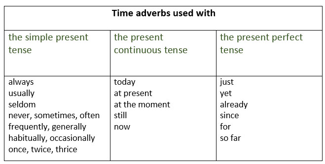Present Tense Time Adverbs Used With The Present Tense Learn
