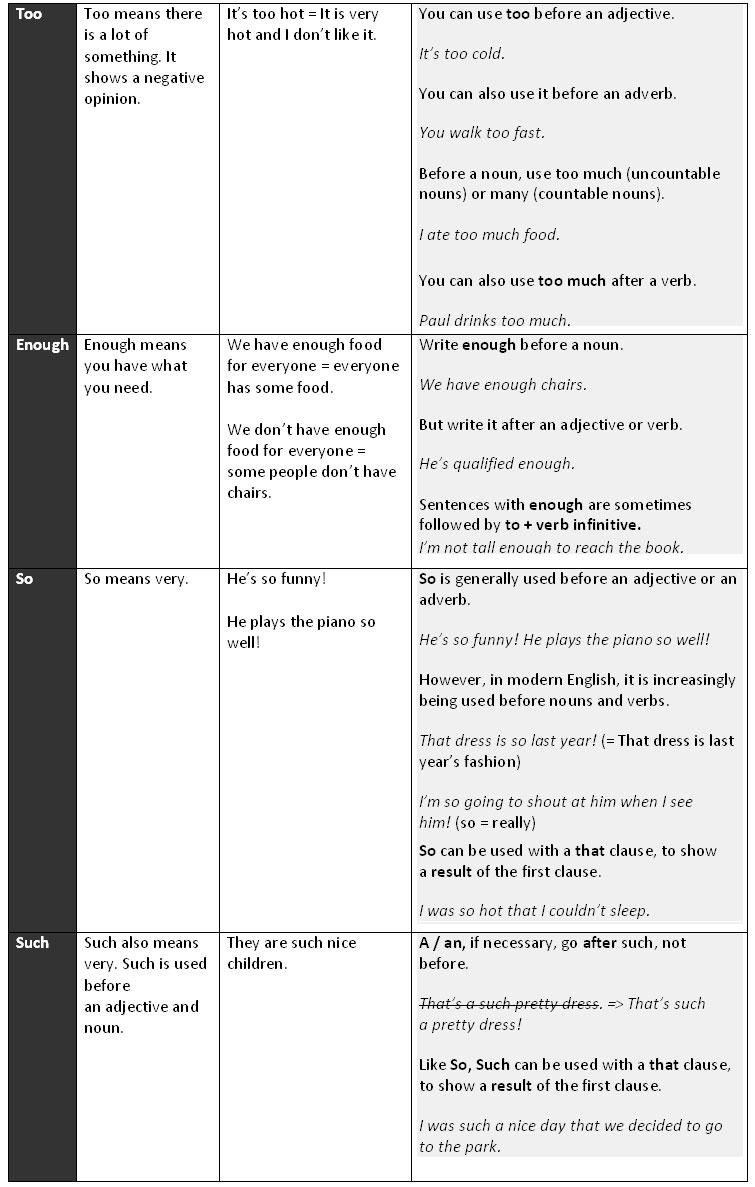 use of need to and have to in english grammar