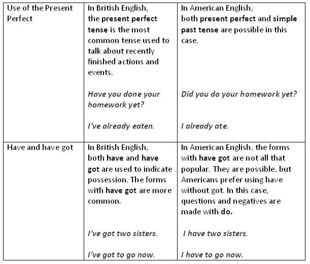 "From ""A"" to ""Zed"": The Differences Between American and British English"