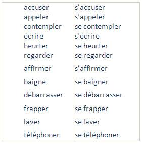 Verbes Pronominaux Verbes Essentiellement Pronominaux Verbes Accidentellement Pronominaux Learn French Grammar